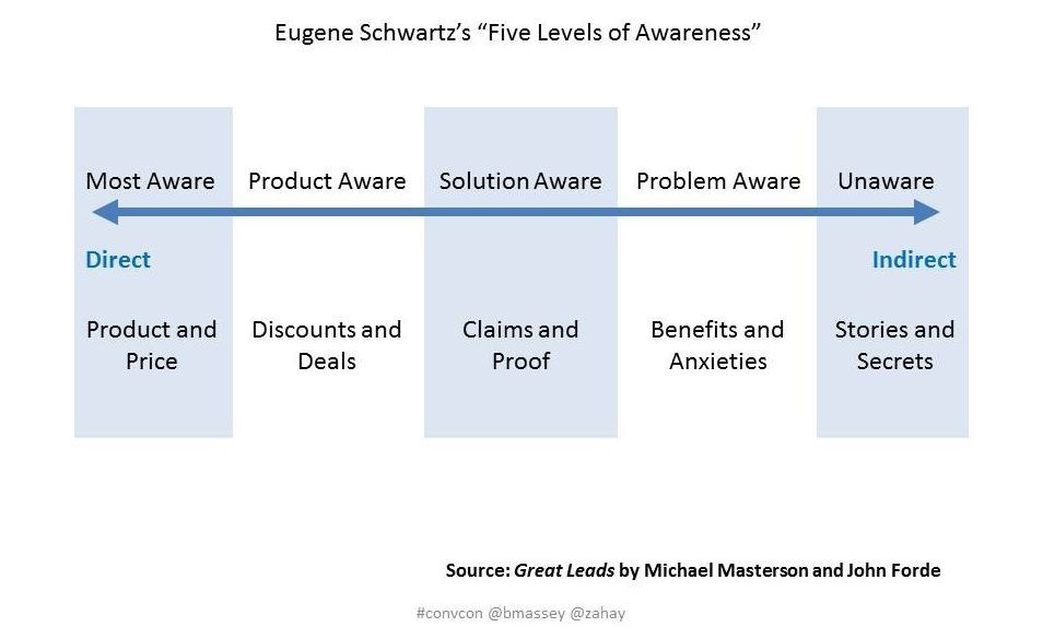 Stages of Awareness by Eugene Schwartz